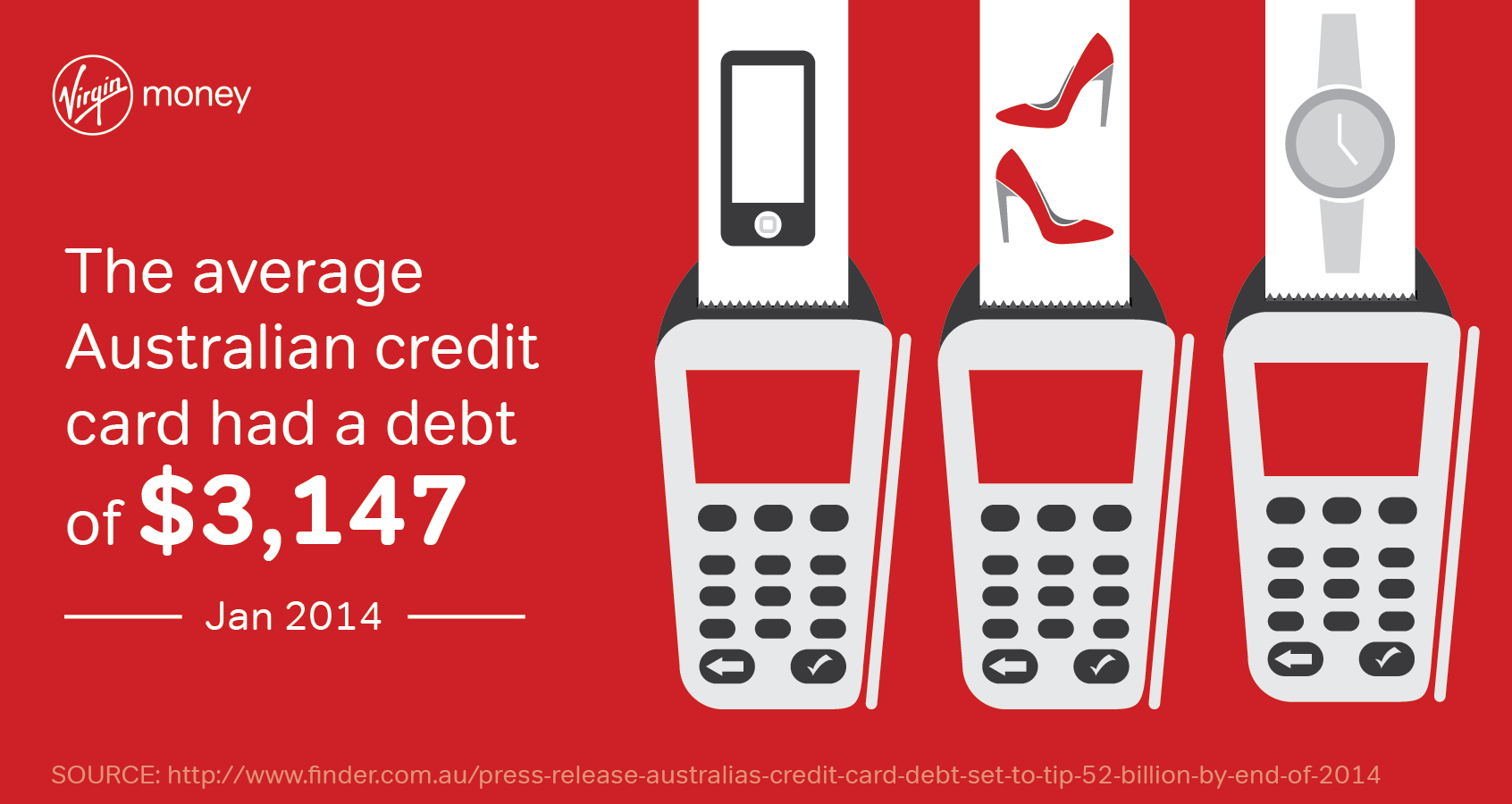 Average Australian Credit Card Debt