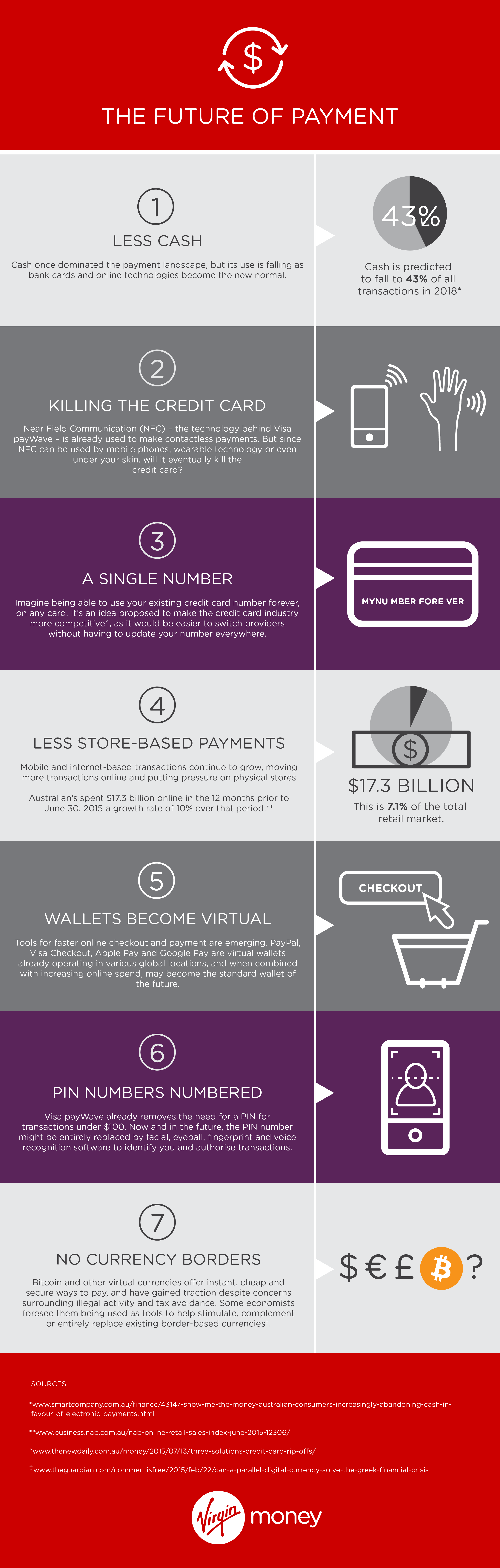 The future of payment infographic