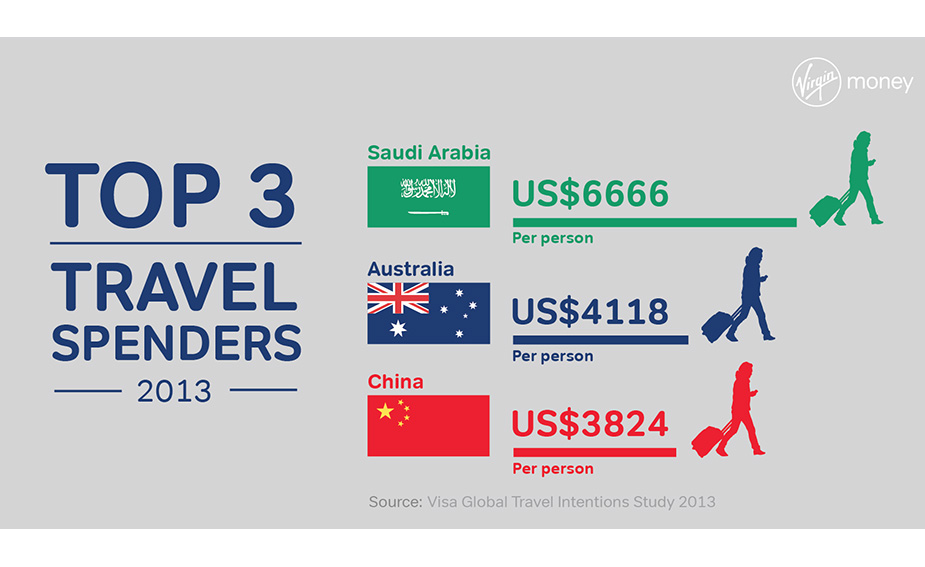 Top 3 travel spenders 2013