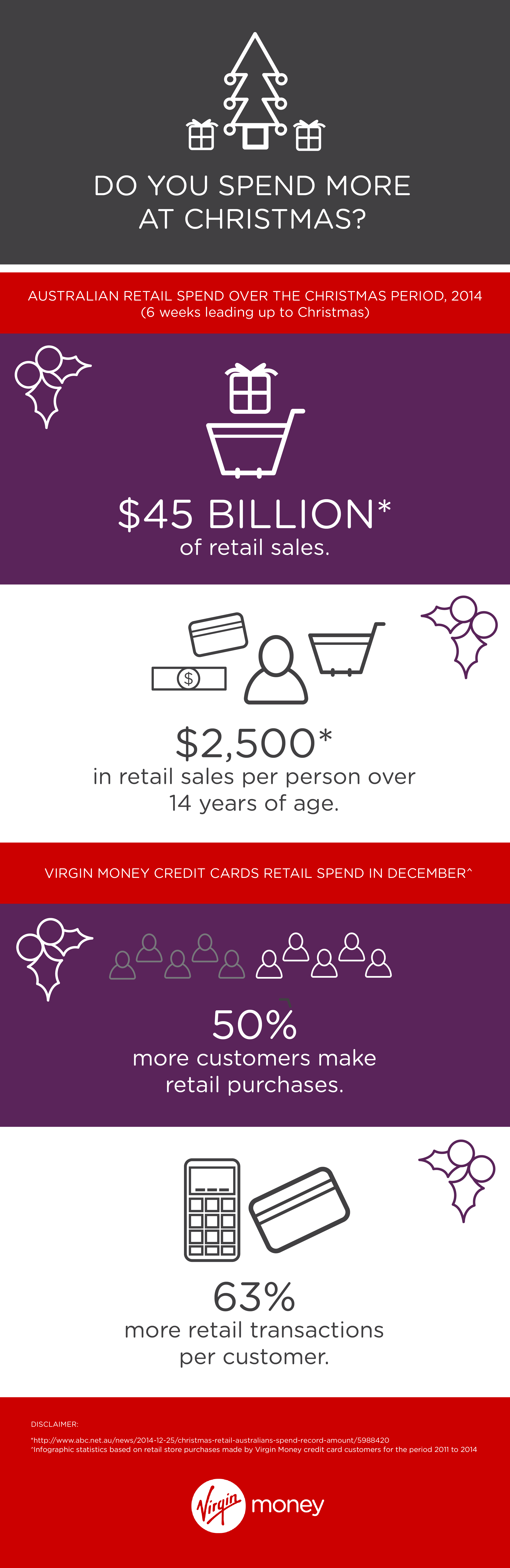 Christmas spend trends - Virgin Money Credit Cards