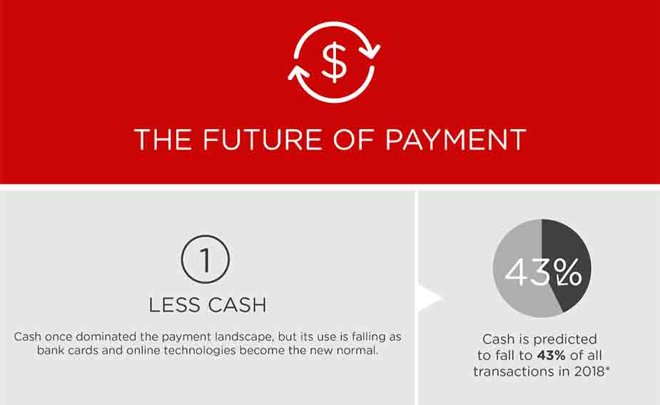 The Future of Payment|The future of payment infographic